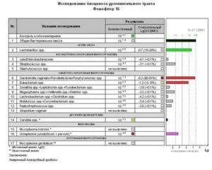 Что означает обнаружен рост нормофлоры в анализе?