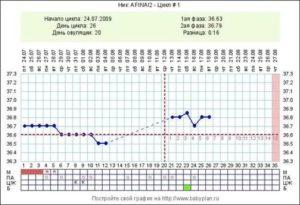 После овуляции температура держится больше недели