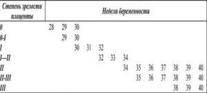 Для 30-31 недели II степень зрелости - это норма?