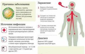 Симптомы ВИЧ и сиптомы обычной простуды