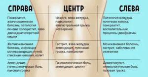 Тянущая боль внизу справа, температура 37
