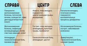 Болит левый бок и выделения