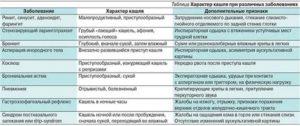 Причины продолжительного кашля при отсутствие других симптомов болезни