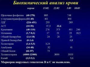Повышен билирубин и гемоглобин