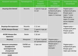 Прививка от клещевого энцефалита и аллергия