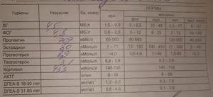 Анализ крови после ЭКО