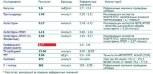 Анализ на инсулин