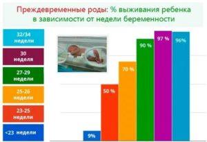 На каком сроке рожают женщины по статистике?
