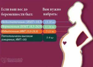 Сколько килограмм можно поднимать на ранних сроках беременности?