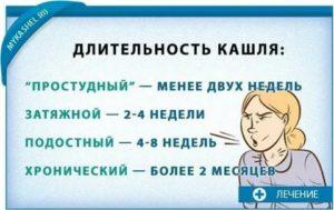 Через сколько обычно проходит кашель?