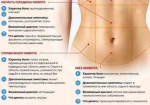 Болит верхняя часть живота под грудью