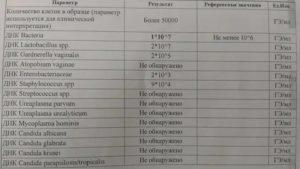 Пояснение результата анализа на флороценоз