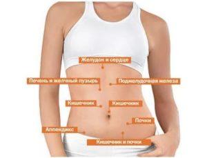 Боль под правым ребром у беременной женщины