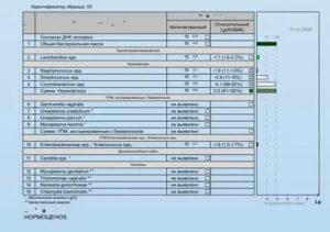 Расшифровка анализа Андрофлор