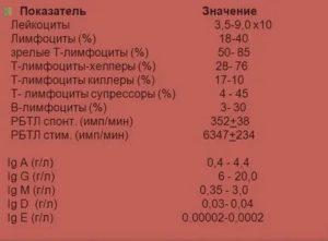 Расшифровка иммунограммы