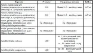 Расшифровка анализа на иерсиниоз