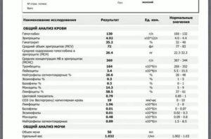 Анализы после вакцинации