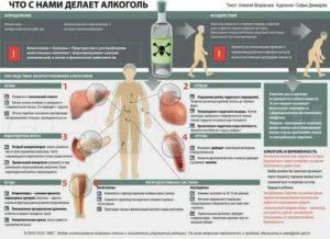 Последствия голодания и приема алкоголя