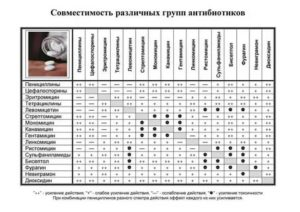 Совместимость контрацептивов и антибиотика