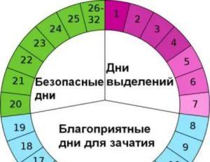 Обязательно ли ждать 1-го дня цикла?