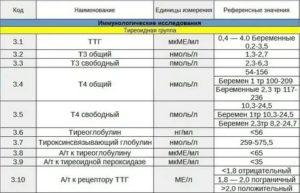 Можно ли сдавать анализ ТТГ при приёме этих препаратов?