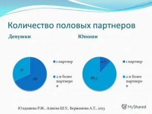 Определение количества половых партнеров