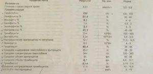Анализ крови при ангине