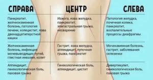 Болит низ живота после менструации