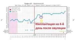 Температура после незащищенного ПА, может ли это быть беременность?