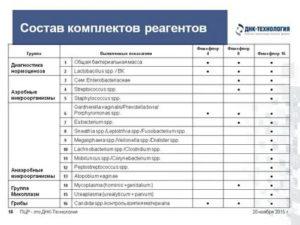 Фемофлор 17 и ПЦР на все инфекции - это одно и тоже?
