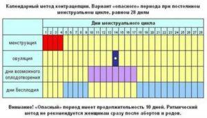 Можно ли забеременеть на 16 день цикла?