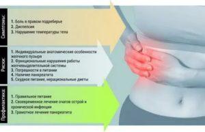 Может ли при панкреатите начать болеть правый бок?