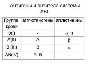 Анализ крови на групповые антитела и антитела по АВ0 системе - это одно и то же?