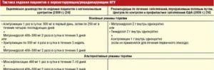 Можно ли принимать Азитромицин при беременности?