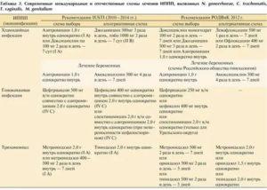 Лечение уреаплазмы и герпеса