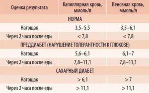 Достоверность анализа крови на сахар после жевательной резинки