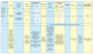 Анализ на RW, прививка от гриппа, травма