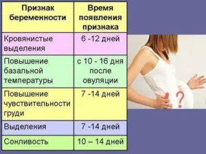 На какой день видны признаки беременности?