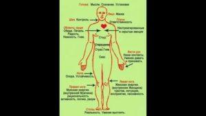 Болит левая сторона тела