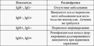 Анализы после лечения хламидиоза