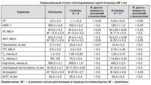 Анализы, повышен пролактин и ФСГ