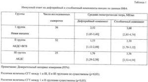 Анализ крови  на антитела к столбняку