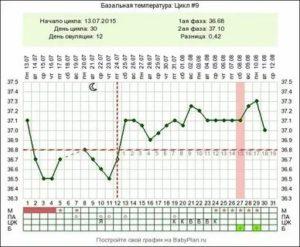 О чем чем говорит базальная температура 37.3 и задержка?