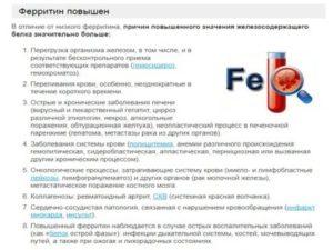 Повышен ферритин в крови