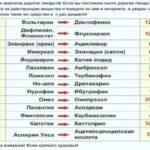 Сравнение препаратов хайрабезол и париет