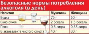 Можно ли пить алкоголь после приема Альмагеля через 2 дня?