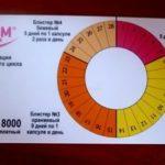 Какое время действительны анализы для детского сада?
