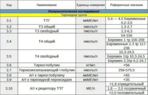 Расшифровка анализа на гормоны