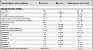 Повышены тромбоциты и СОЭ