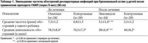 Сколько иммуноглобулина Е в крови при аллергической бронхиальной астме?